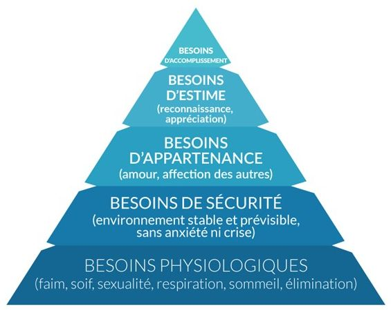 Motivation et Pyramide de Maslow